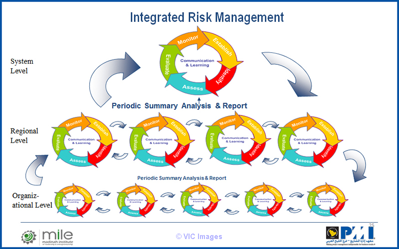 How to Leverage Risk Management to Conquer Project Ottawa, Ontario, Canada Annonces Classées