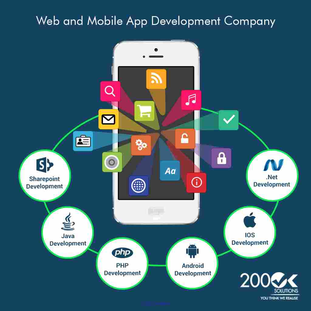 Web Development for SharePoint, Java & PHP, Native Mobile Apps ottawa