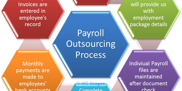 Payroll Processing Toronto  Ottawa, Ontario, Canada Annonces Classées