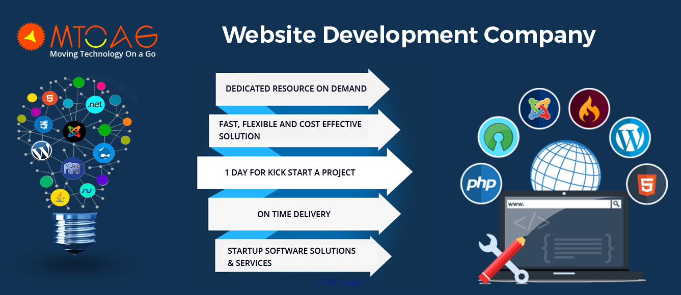 Website & Mobile App Development Company Canada.