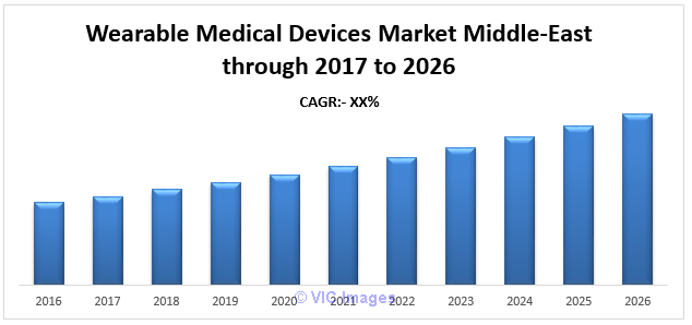 Wearable Medical Devices Market Middle-East– Forecast Ottawa, Ontario, Canada Classifieds